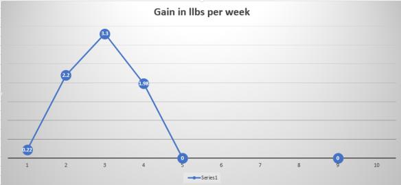 Dashboard Weight Gain